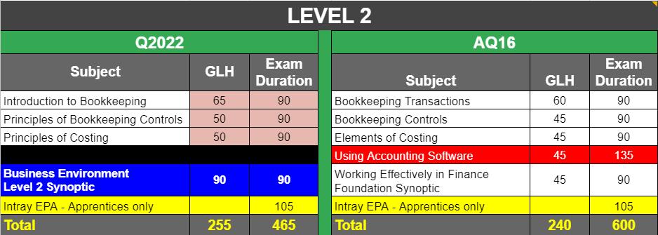 Q2022 AAT syllabus level 2 changes