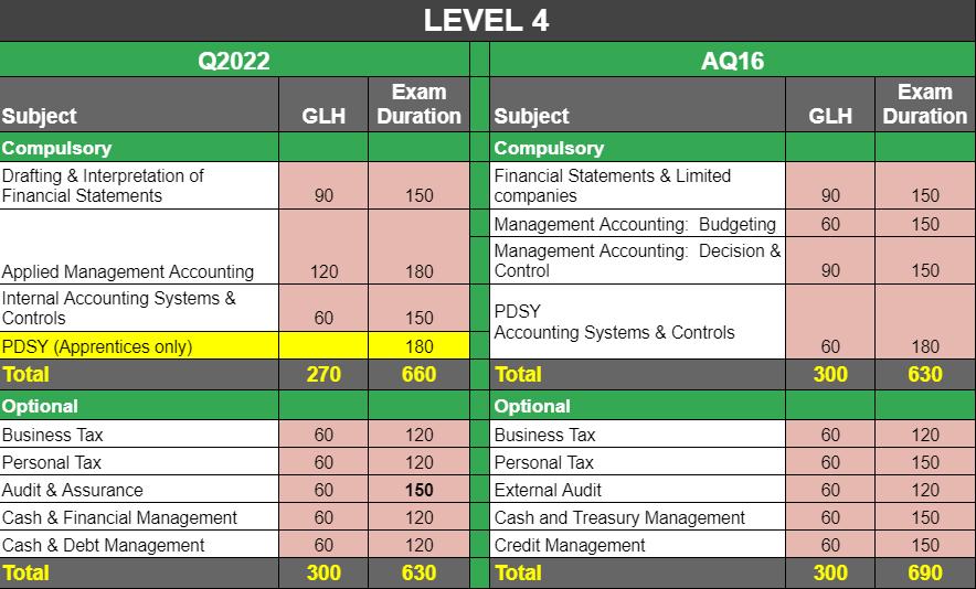Q2022 AAT syllabus level 3 changes